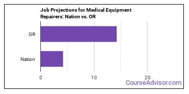 Job Projections for Medical Equipment Repairers: Nation vs. OR