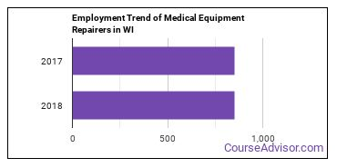 Medical Equipment Repairers in WI Employment Trend