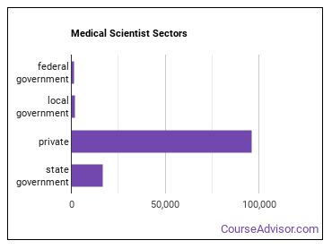 Medical Scientist Sectors