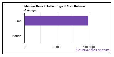 Medical Scientists Earnings: CA vs. National Average