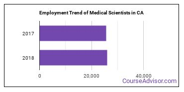 Medical Scientists in CA Employment Trend