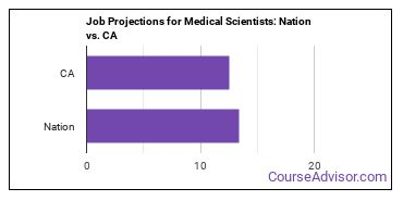 Job Projections for Medical Scientists: Nation vs. CA