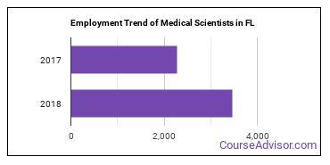 Medical Scientists in FL Employment Trend