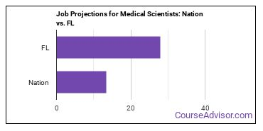 Job Projections for Medical Scientists: Nation vs. FL