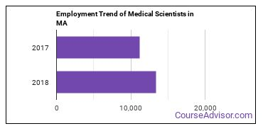 Medical Scientists in MA Employment Trend