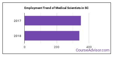 Medical Scientists in SC Employment Trend