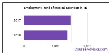 Medical Scientists in TN Employment Trend