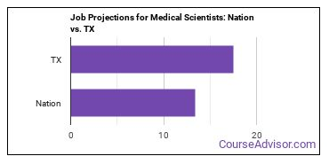 Job Projections for Medical Scientists: Nation vs. TX