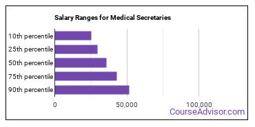 Salary Ranges for Medical Secretaries