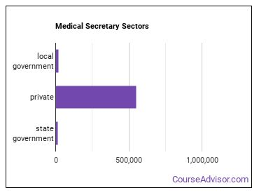 Medical Secretary Sectors
