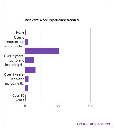 Meeting, Convention, or Event Planner Work Experience