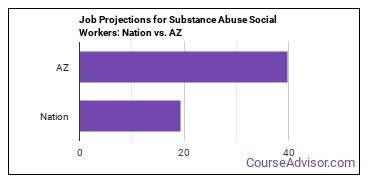Job Projections for Substance Abuse Social Workers: Nation vs. AZ