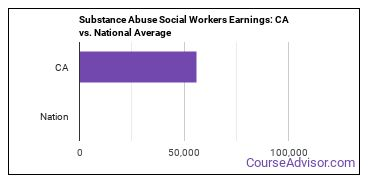 Substance Abuse Social Workers Earnings: CA vs. National Average