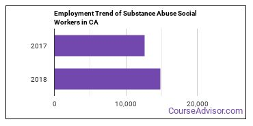 Substance Abuse Social Workers in CA Employment Trend