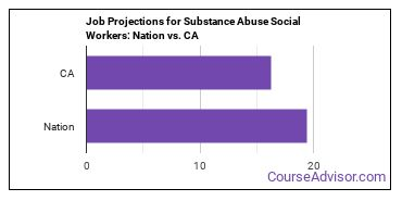 Job Projections for Substance Abuse Social Workers: Nation vs. CA