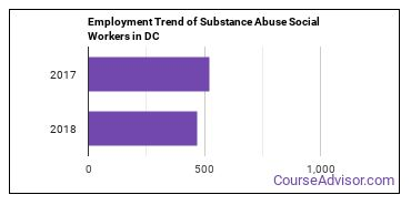 Substance Abuse Social Workers in DC Employment Trend