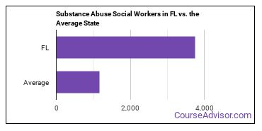Substance Abuse Social Workers in FL vs. the Average State