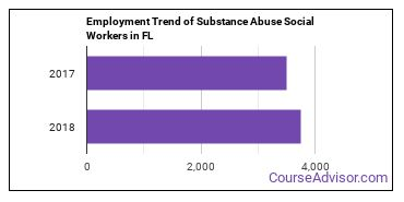 Substance Abuse Social Workers in FL Employment Trend