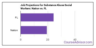 Job Projections for Substance Abuse Social Workers: Nation vs. FL
