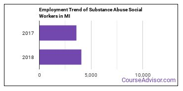 Substance Abuse Social Workers in MI Employment Trend