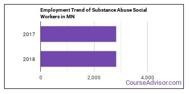 Substance Abuse Social Workers in MN Employment Trend