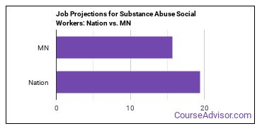 Job Projections for Substance Abuse Social Workers: Nation vs. MN