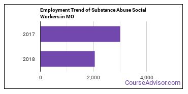 Substance Abuse Social Workers in MO Employment Trend