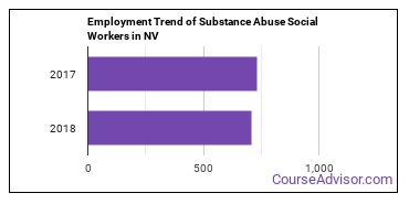 Substance Abuse Social Workers in NV Employment Trend