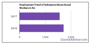Substance Abuse Social Workers in NJ Employment Trend