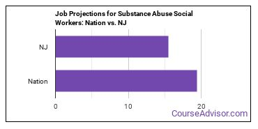 Job Projections for Substance Abuse Social Workers: Nation vs. NJ