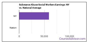 Substance Abuse Social Workers Earnings: NY vs. National Average