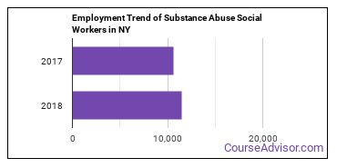 Substance Abuse Social Workers in NY Employment Trend