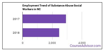 Substance Abuse Social Workers in NC Employment Trend