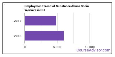 Substance Abuse Social Workers in OH Employment Trend