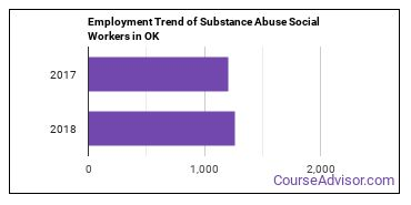 Substance Abuse Social Workers in OK Employment Trend