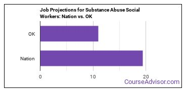 Job Projections for Substance Abuse Social Workers: Nation vs. OK