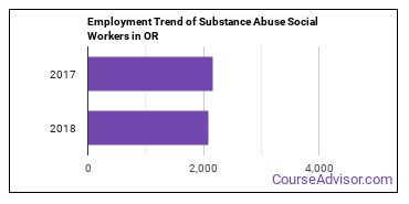 Substance Abuse Social Workers in OR Employment Trend