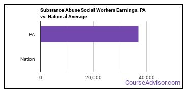 Substance Abuse Social Workers Earnings: PA vs. National Average