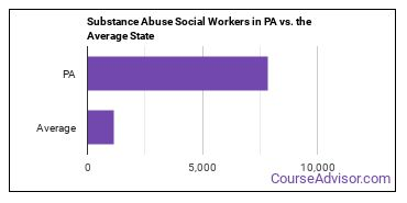 Substance Abuse Social Workers in PA vs. the Average State