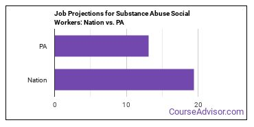 Job Projections for Substance Abuse Social Workers: Nation vs. PA