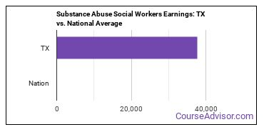 Substance Abuse Social Workers Earnings: TX vs. National Average