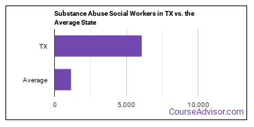 Substance Abuse Social Workers in TX vs. the Average State
