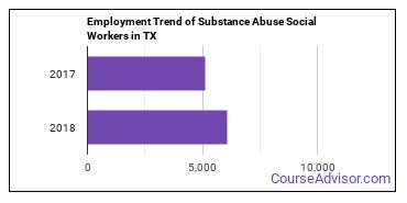Substance Abuse Social Workers in TX Employment Trend
