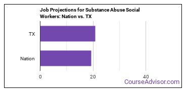 Job Projections for Substance Abuse Social Workers: Nation vs. TX