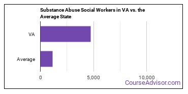 Substance Abuse Social Workers in VA vs. the Average State