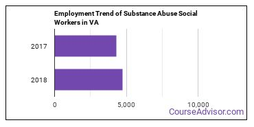 Substance Abuse Social Workers in VA Employment Trend