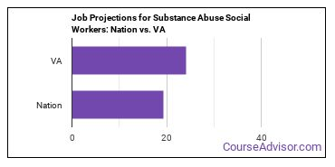 Job Projections for Substance Abuse Social Workers: Nation vs. VA