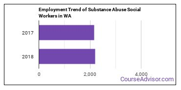 Substance Abuse Social Workers in WA Employment Trend