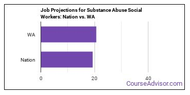 Job Projections for Substance Abuse Social Workers: Nation vs. WA