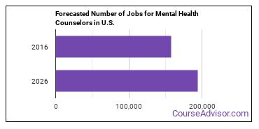 Forecasted Number of Jobs for Mental Health Counselors in U.S.